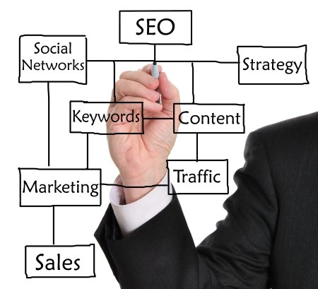 SEO Company in Grand Rapids MI - Internet Marketing at On-Target SEO